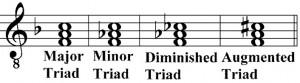 accordi musicali triadi sigle