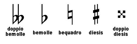 alterazioni musicali diesis bemolle