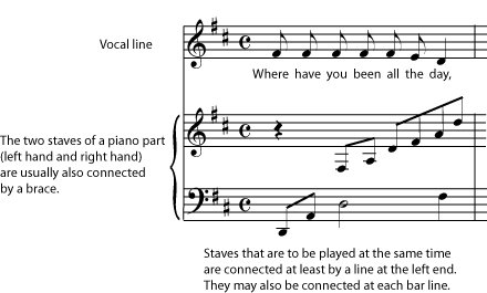 Gruppi di pentagrammi musicali